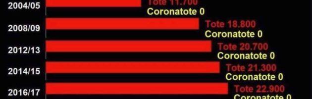 Corona –   WHO: Corona = Grippe /  ZAHLEN, FAKTEN